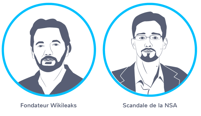 Julian Assange Edward Snowdenlanceurs alerte échelle mondiale
