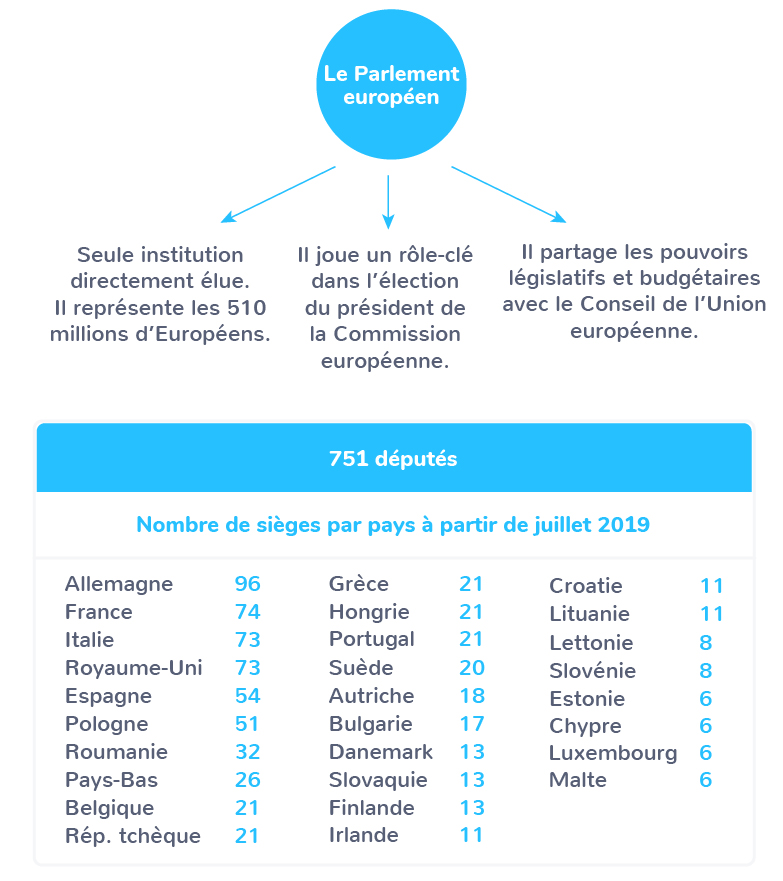 UE démocratie participative Parlement