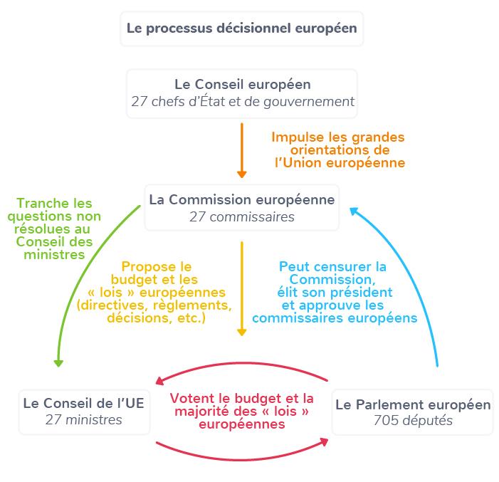 UE pouvoir exécutif décision processus
