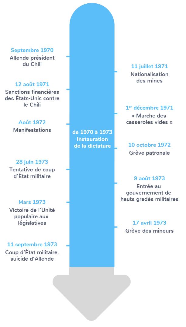 chronologie régime Pinochet