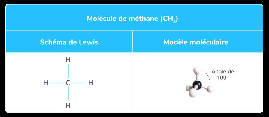 comparaison schéma Lewis modèle moléculaire méthane