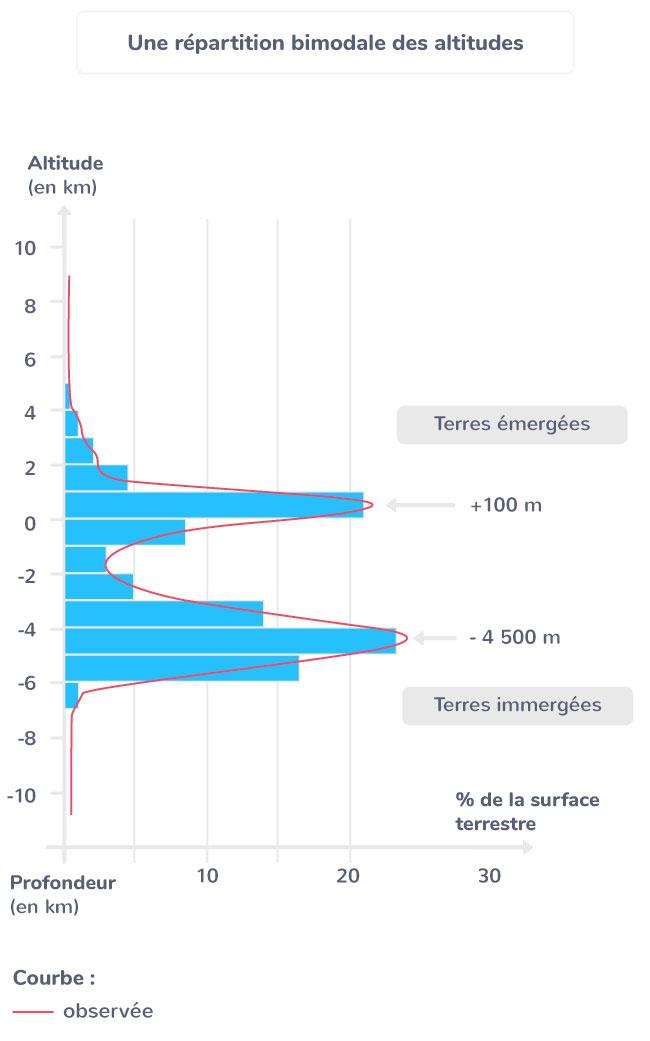 définition distribution bimodale
