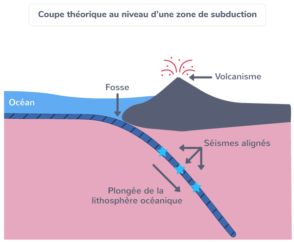 dynamique zones convergence subduction
