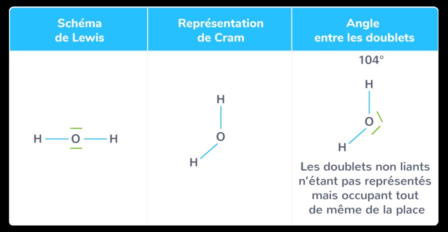 molécule eau coudée