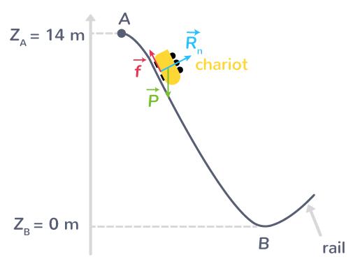 étape 1 théorème énergie mécanique
