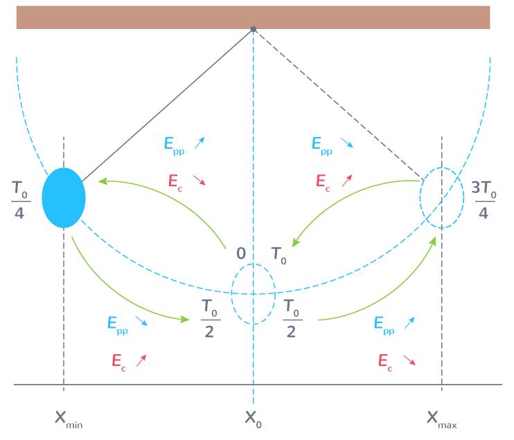 oscillations pendule conversion énergie potentielle pesanteur énergie cinétique