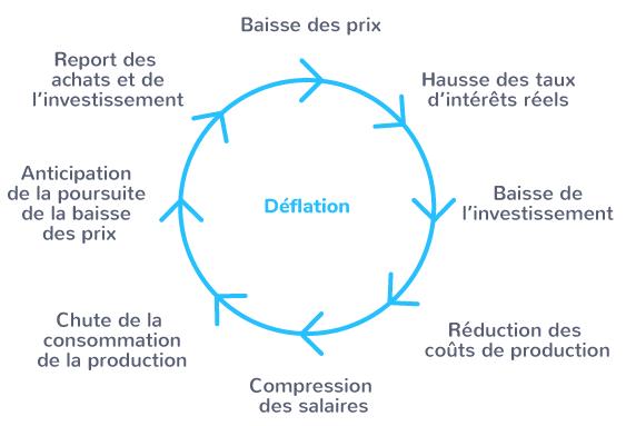 conséquences crise déflation 1929 États-Unis