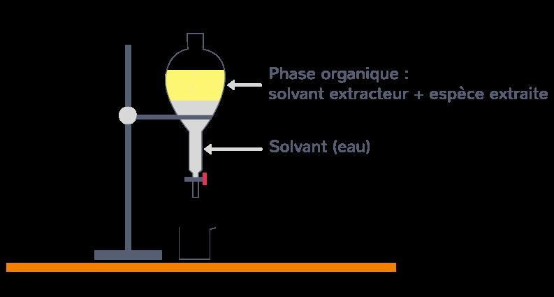 étape 3 protocole expérimentation extraire entité solvant