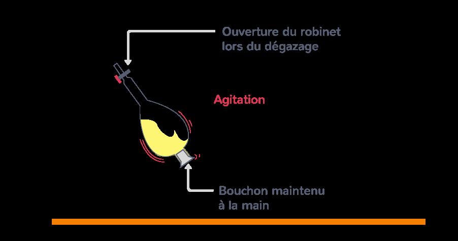étape 2 protocole expérimentation extraire entité solvant