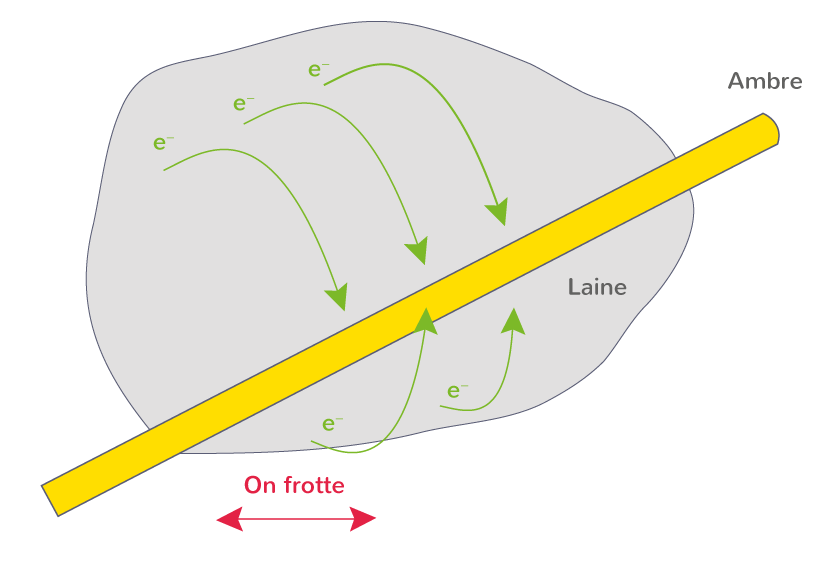 électrisation par frottement deux corps