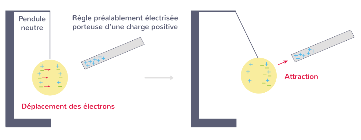 propriétés influence électrostatique
