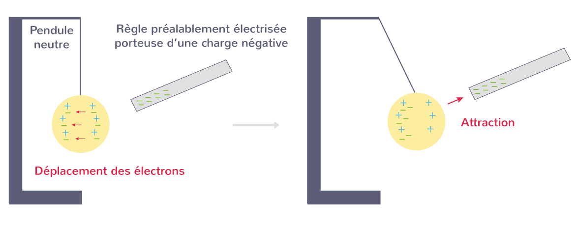 Attraction du pendule par une règle de charge négative