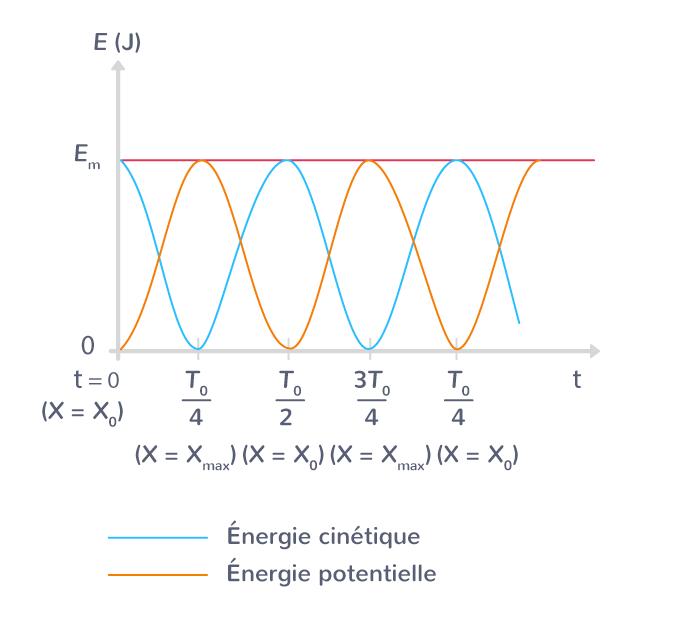 absence frottement conversion énergie cinétique énergie potentielle pesanteur énergie mécanique pendule conservée