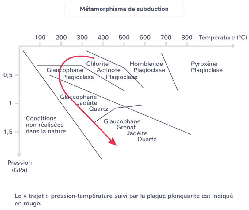 métamorphisme subduction