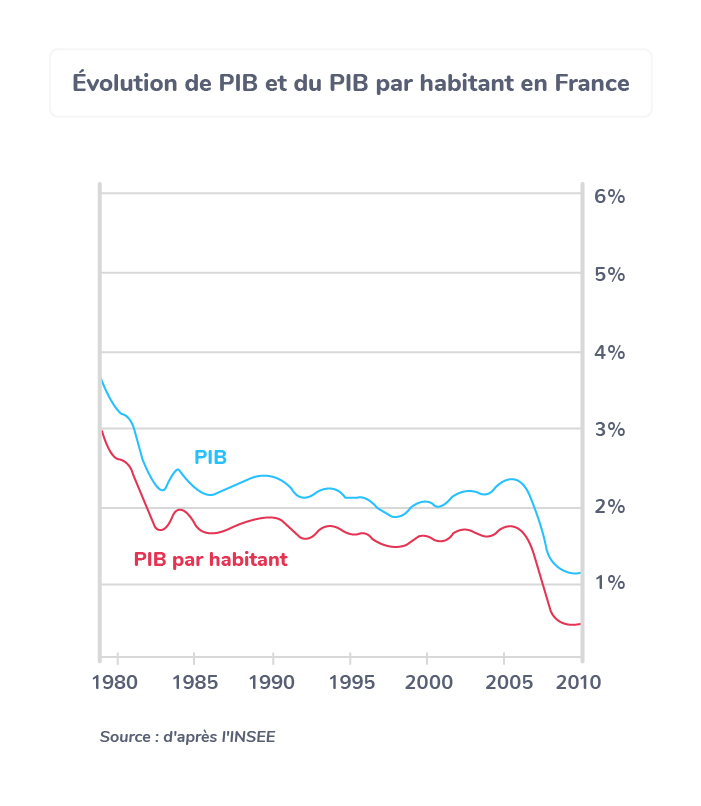 évolution PIB France économistes