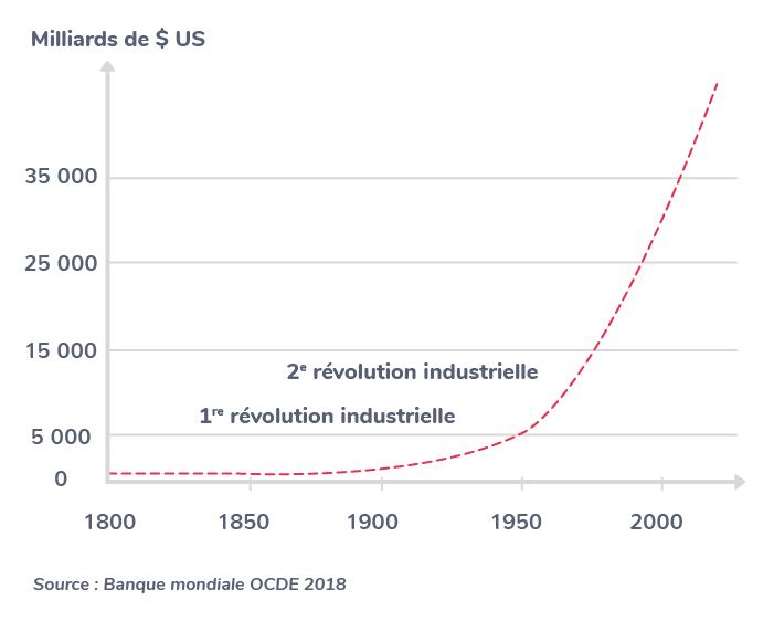 inégalités croissance économique