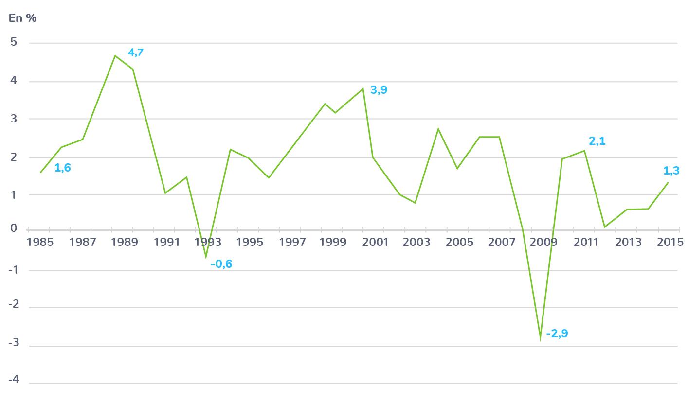 croissance économique PIB augmentation