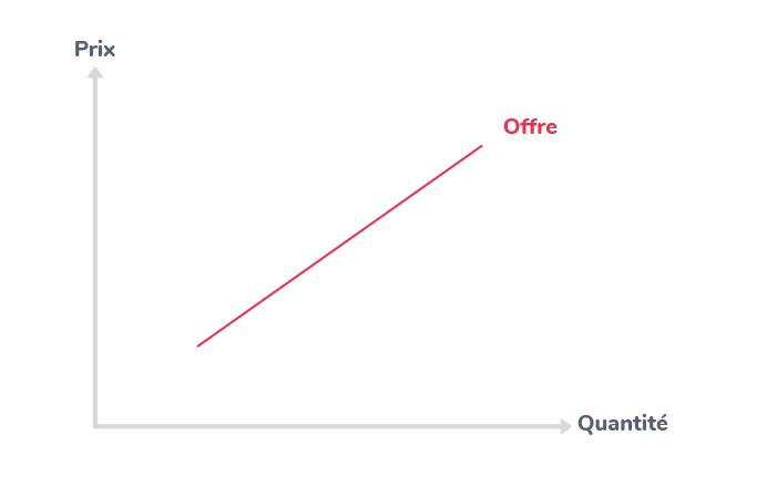 détermination prix marché offre demande