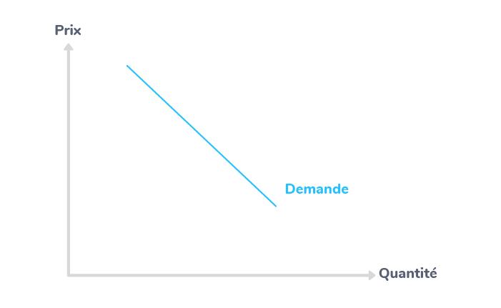 offre demande prix marché