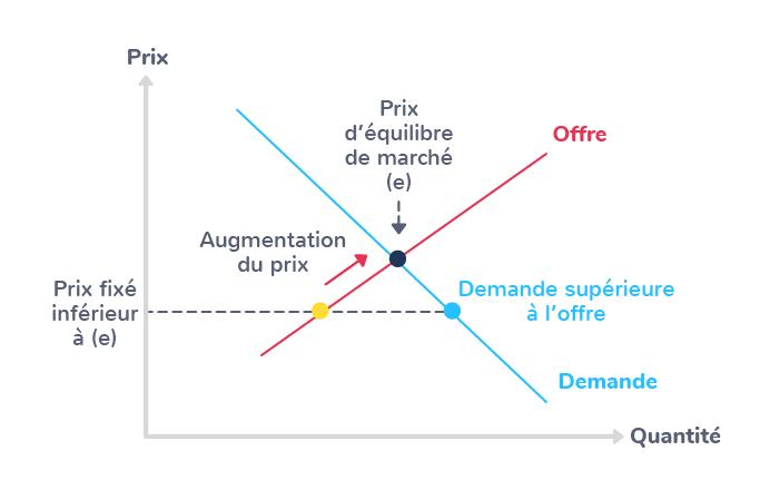 équilibre marché prix