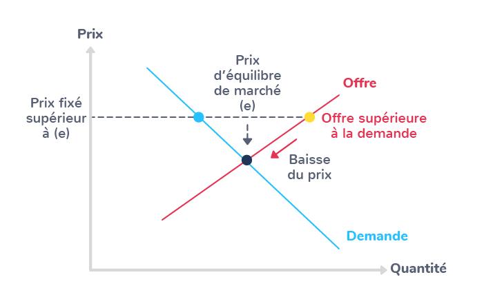 prix économie marché