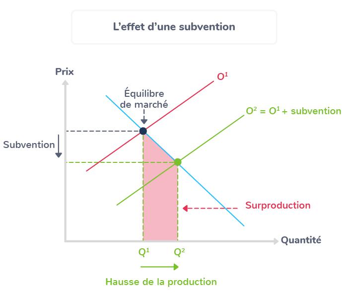 effets subvention marché