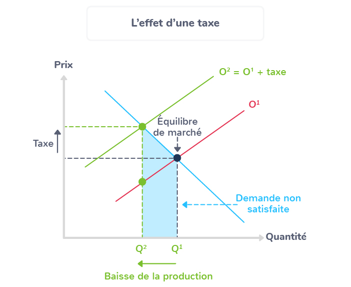 effet taxe subvention marché