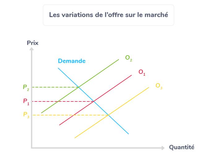 variation offre marché