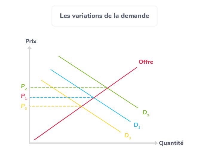 variation demande prix