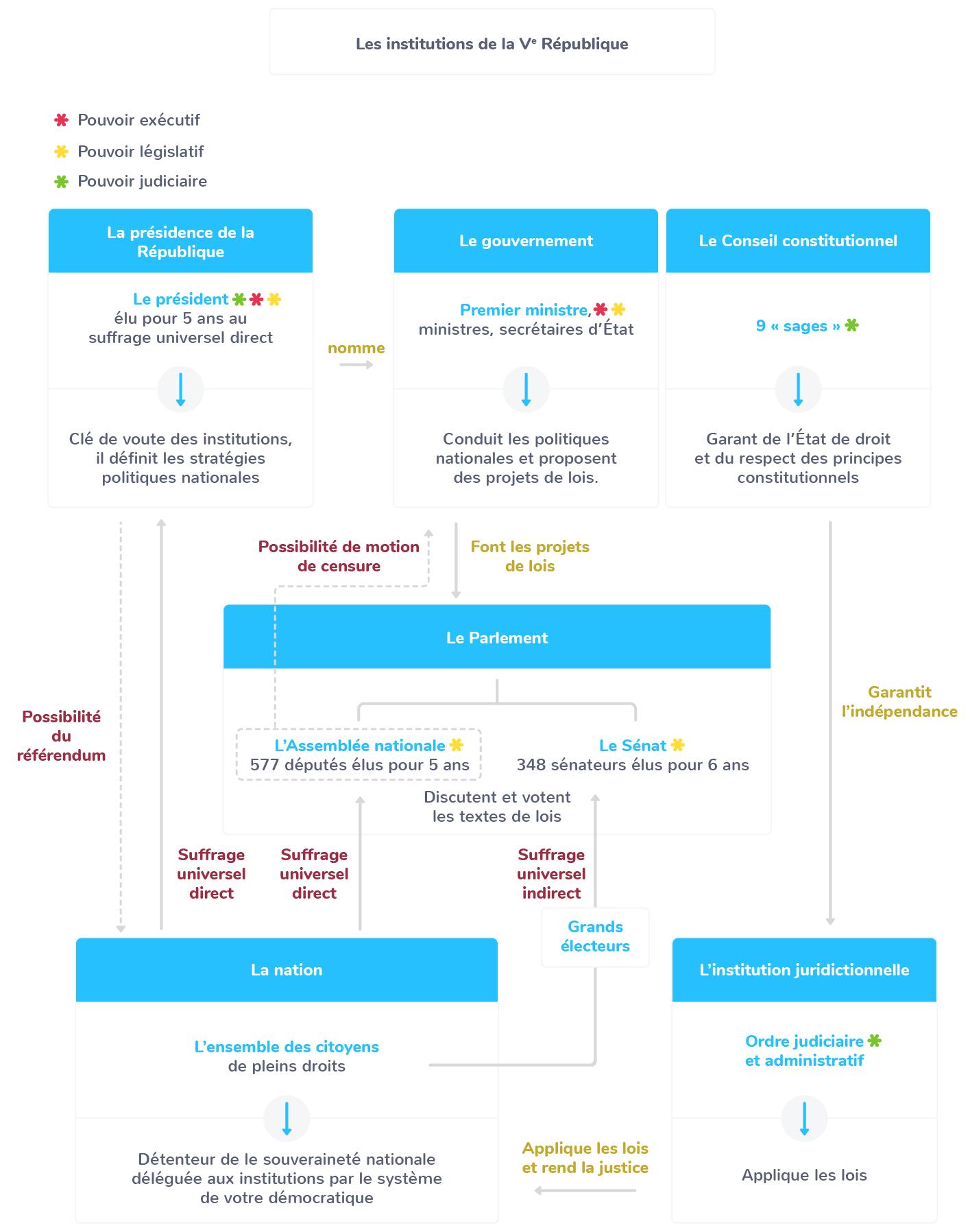 collectivités territoriales régions départements communes