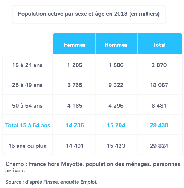 population active sexe âge relations