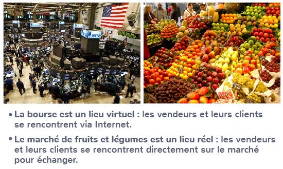 prix économie marché virtuel réel