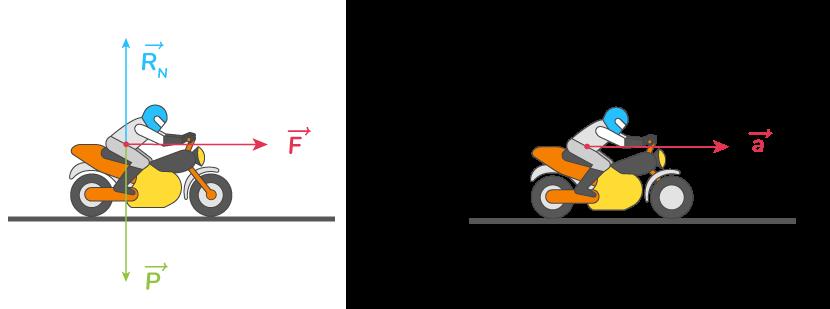 forces subies moto vecteur accélération
