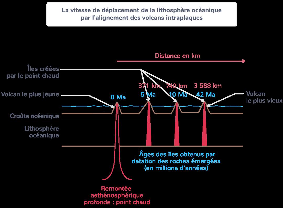 vitesse déplacement lithosphère océanique alignement volcans intraplaques