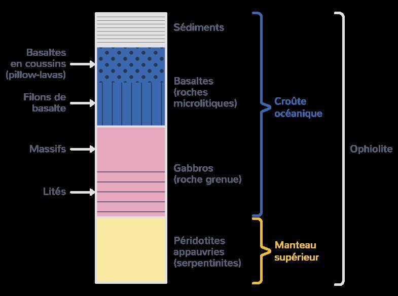 composition lithosphère océanique