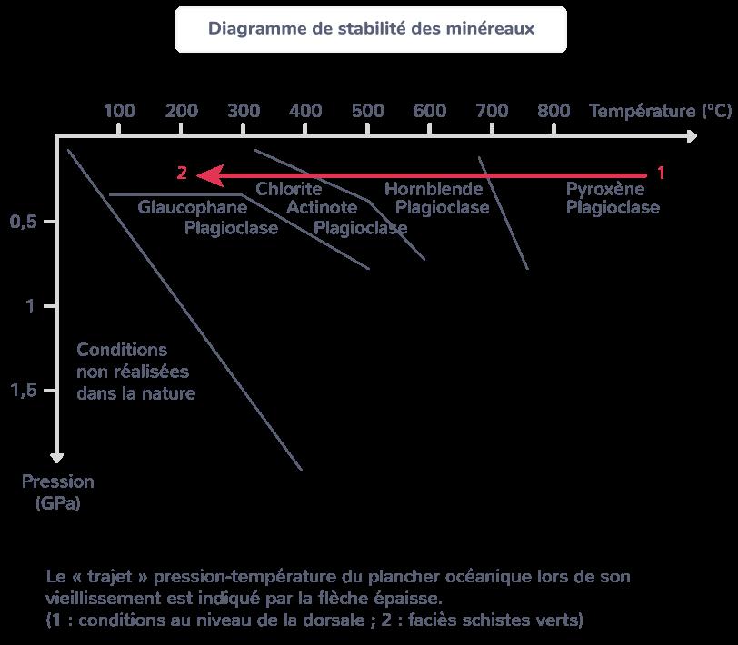hydratation métamorphisme lithosphère océanique