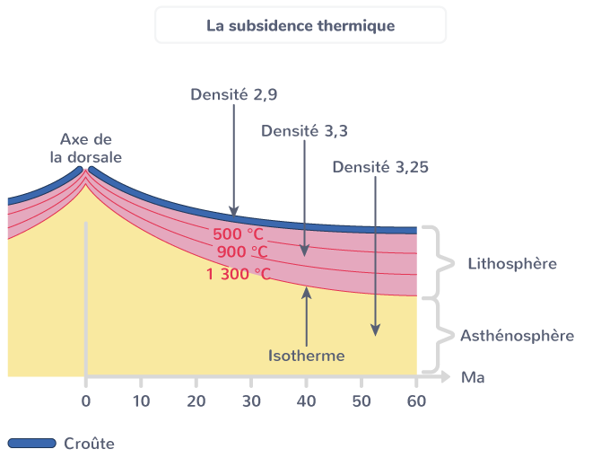 définition subsidence thermique