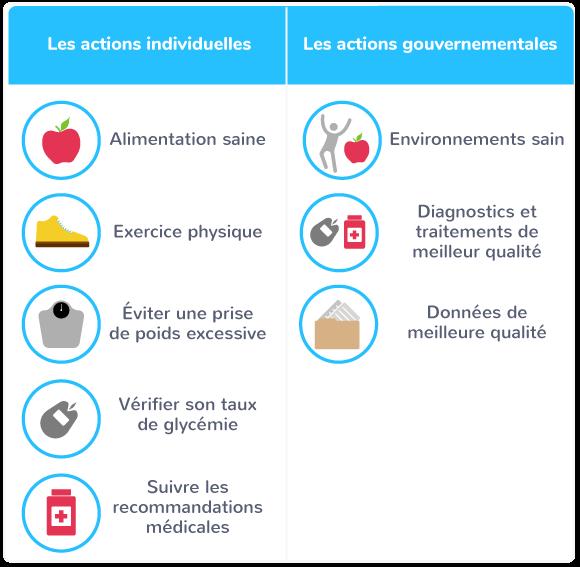 actions permettant limiter diabète type II