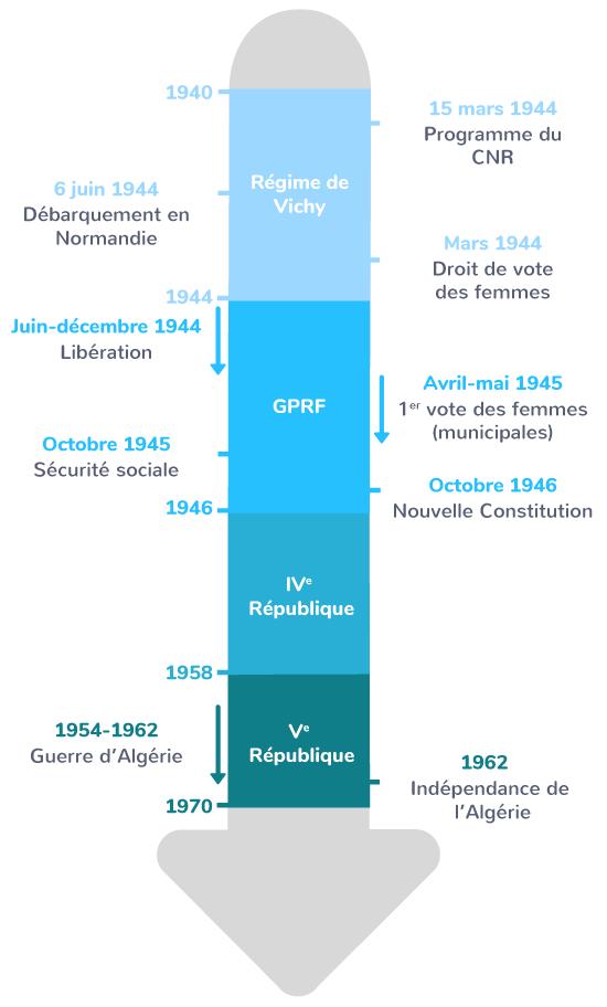 France république colonisation monde