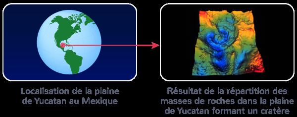 cratère impact météoritique plaine Yucatan Mexique