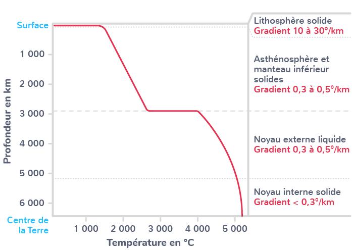 température interne Terre croissante gradient géothermique