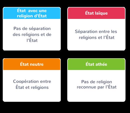 relations État religion