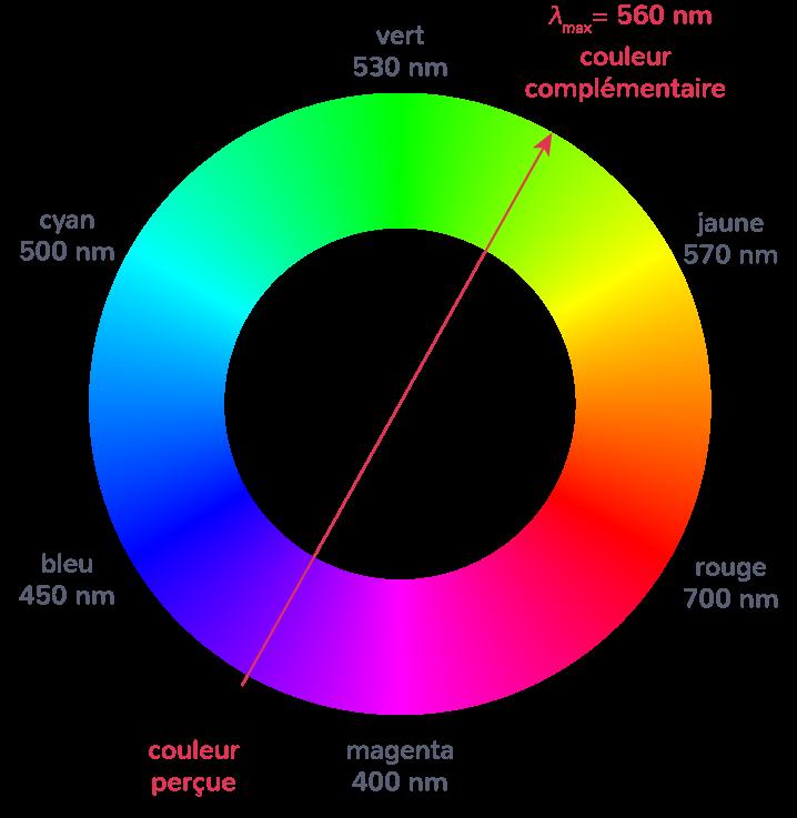 utilisation cercle chromatique
