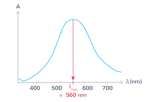 utilisation spectre absorption