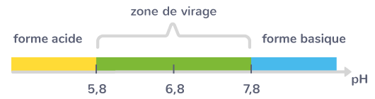 diagramme prédominance bleu bromothymol
