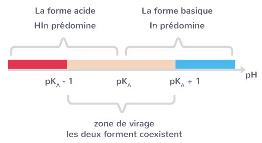 diagramme prédominance indicateur coloré