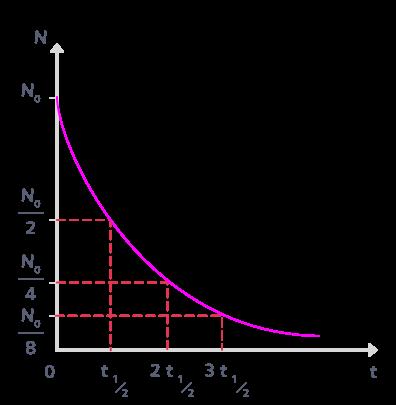 décroissance exponentielle temps demi-vie successifs