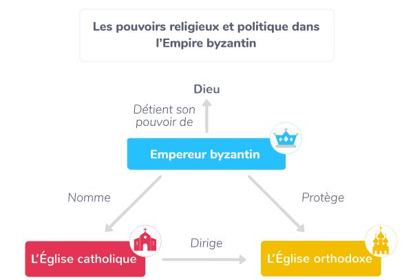 Pouvoir religieux et politique dans l'Empire byzantin