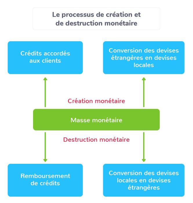 création monnaie mécanisme crédit