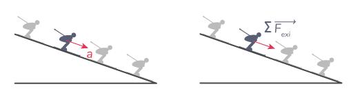 vecteurs accélération skieur résultantes forces